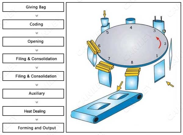 pouch filling machine working process