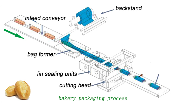 bakery packaging process
