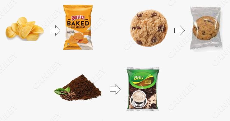 food packaging machine cost